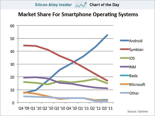 Android gains 50%+ marketshare of the smartphone market.