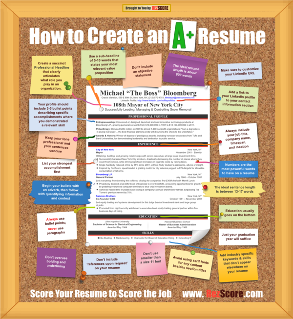 how to create the perfect resumes