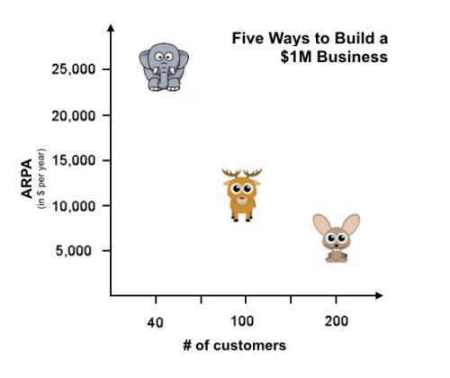 1M Business Chart