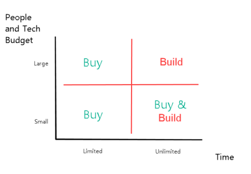 Build-versus-buy