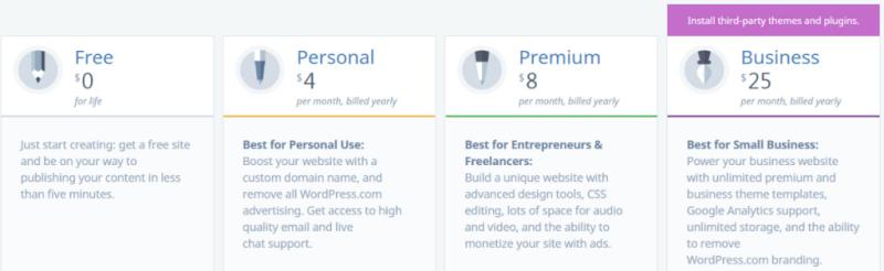 Wordpress plans