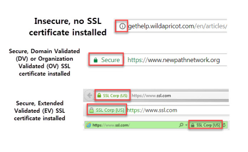 3 types of SSL certificates
