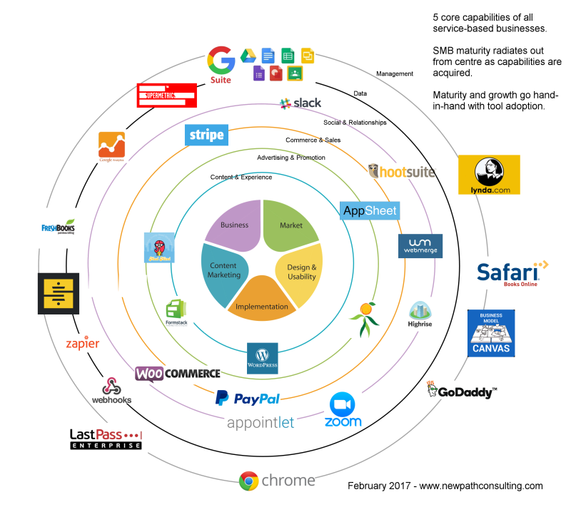 NewPath Consulting SMB Martech Stack