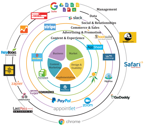 NewPath Consulting Technology Stack