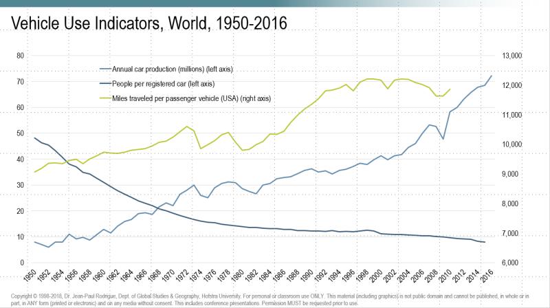 Vehicle Use Indicators 1950-2016