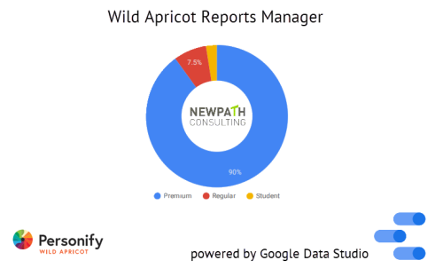 Wild apricot reports manager - warm