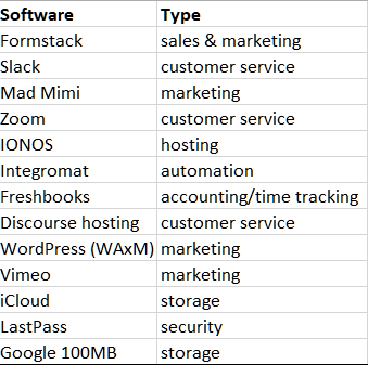 Top 2020 SaaS products at NPC